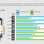 Demystifying mobile: 3 important facts